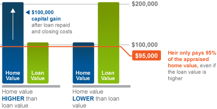 Reverse Mortgage When Parents Are Dead